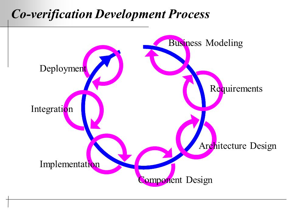 Co-verification Development Process Business Modeling Requirements Architecture Design Component Design Implementation Integration Deployment