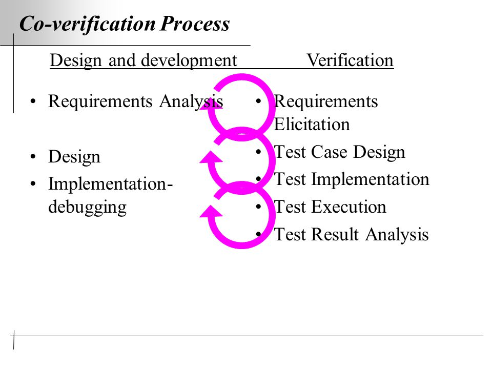 Co-verification Process Requirements Analysis Design Implementation- debugging Requirements Elicitation Test Case Design Test Implementation Test Execution Test Result Analysis Design and development Verification