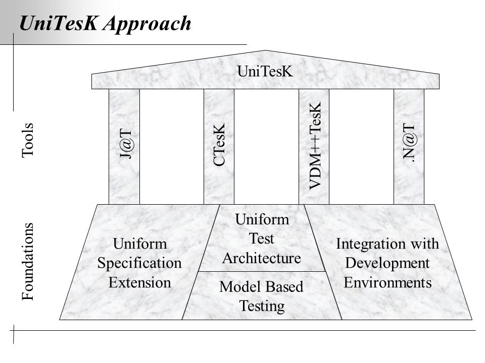 Uniform Test Architecture UniTesK Approach Uniform Specification Extension Integration with Development Environments CTesK J@T.N@T VDM++TesK Foundations Tools UniTesK Model Based Testing