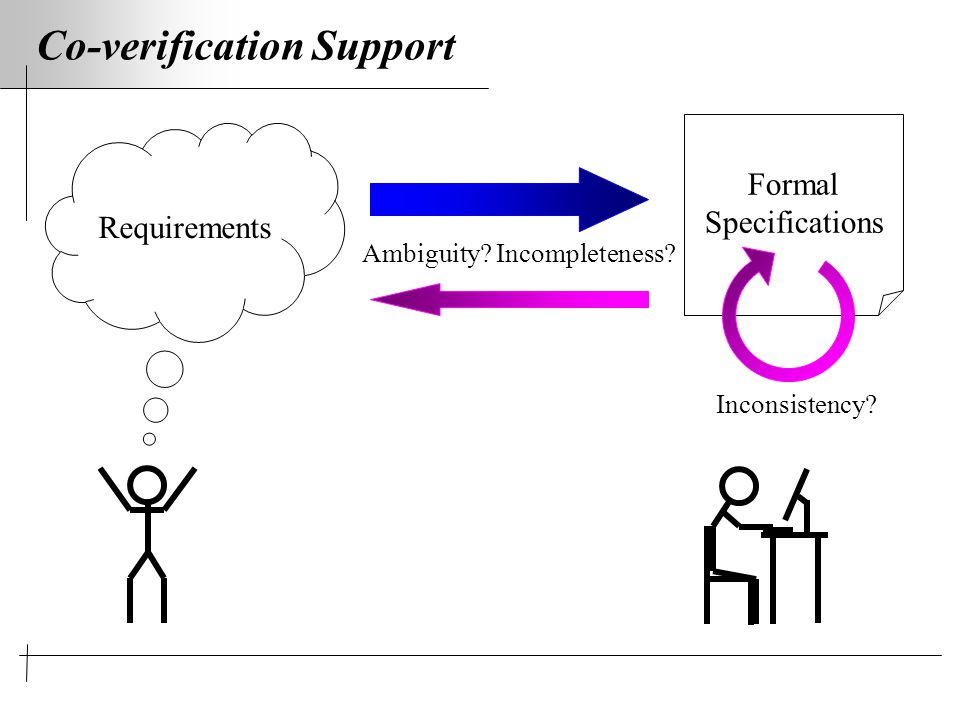 Co-verification Support Formal Specifications Requirements Ambiguity.