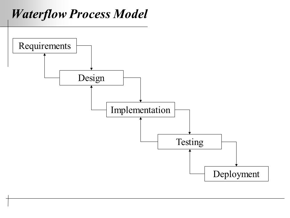 Waterflow Process Model Requirements Design Implementation Testing Deployment