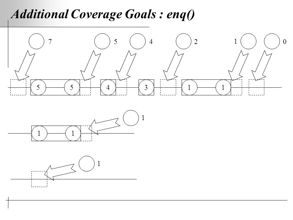 Additional Coverage Goals : enq() 554311 05274 1 11 1 1