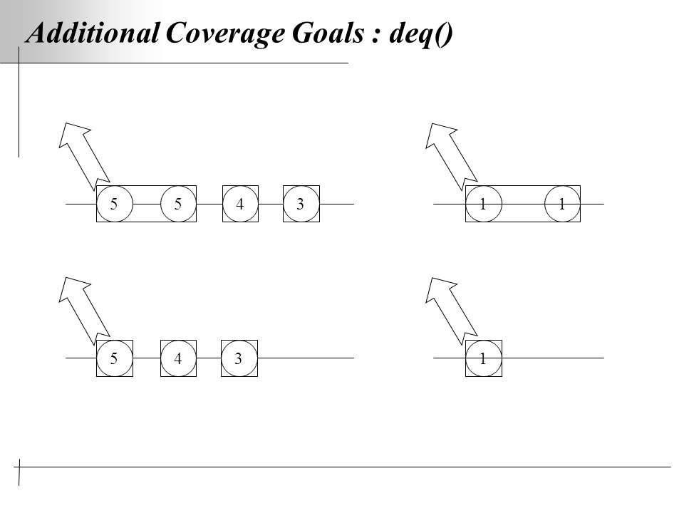 Additional Coverage Goals : deq() 554311 5431