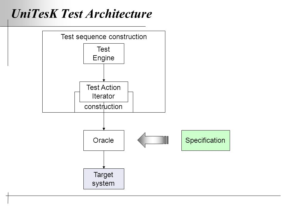 Test sequence construction UniTesK Test Architecture Test sequence construction Oracle Target system Test Engine Test Action Iterator Specification