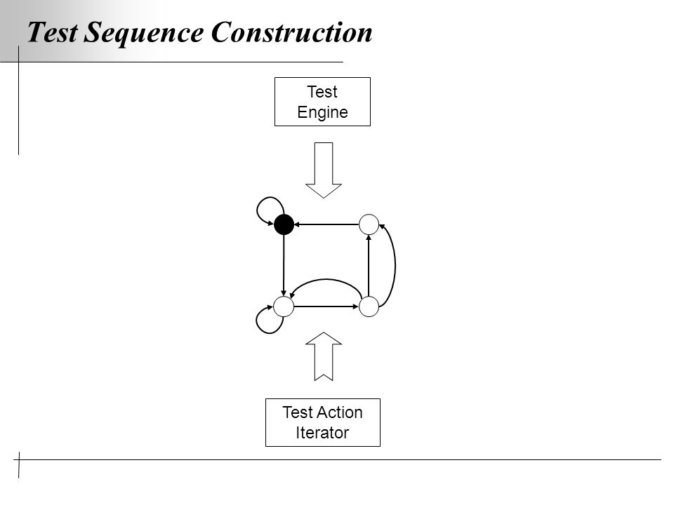 Test Sequence Construction Test Engine Test Action Iterator