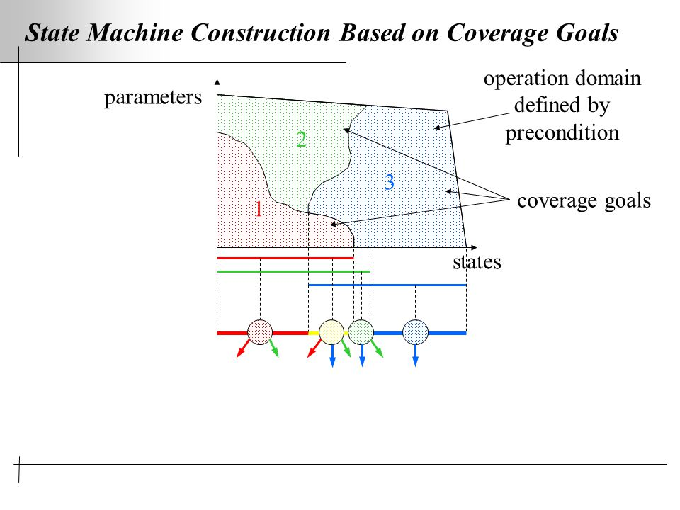 State Machine Construction Based on Coverage Goals states parameters operation domain defined by precondition 1 2 3 coverage goals
