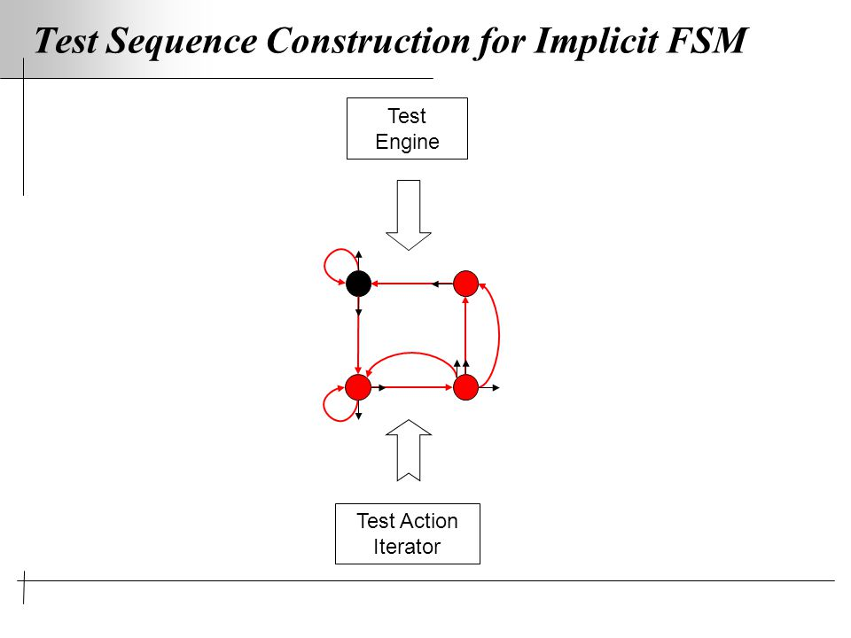Test Sequence Construction for Implicit FSM Test Engine Test Action Iterator