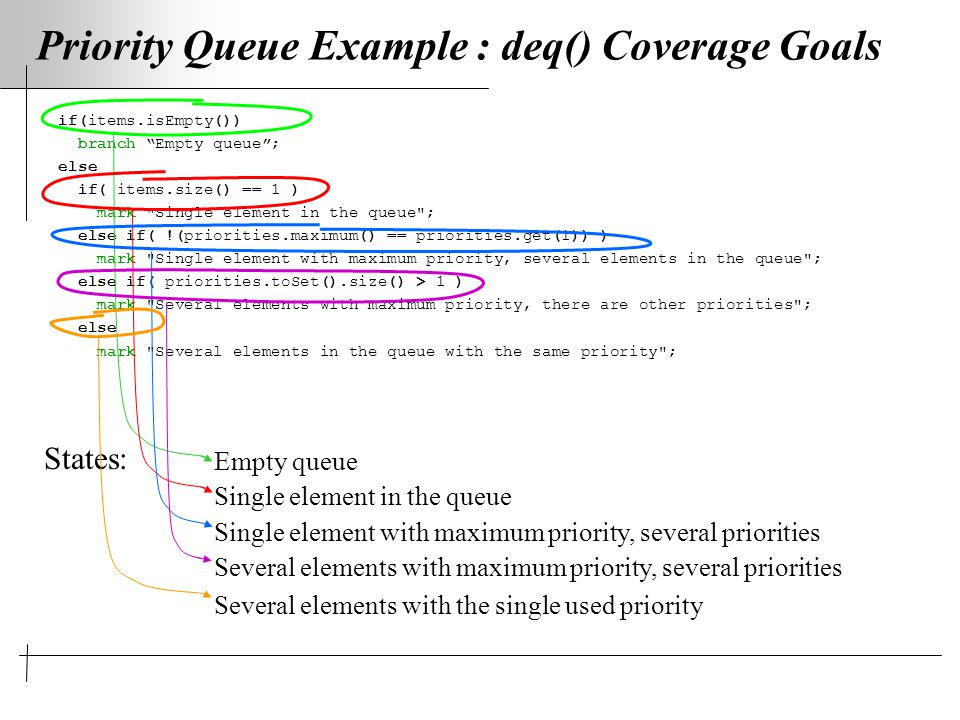 Priority Queue Example : deq() Coverage Goals if(items.isEmpty()) branch Empty queue ; else if( items.size() == 1 ) mark Single element in the queue ; else if( !(priorities.maximum() == priorities.get(1)) ) mark Single element with maximum priority, several elements in the queue ; else if( priorities.toSet().size() > 1 ) mark Several elements with maximum priority, there are other priorities ; else mark Several elements in the queue with the same priority ; States: Empty queue Single element in the queue Single element with maximum priority, several priorities Several elements with maximum priority, several priorities Several elements with the single used priority