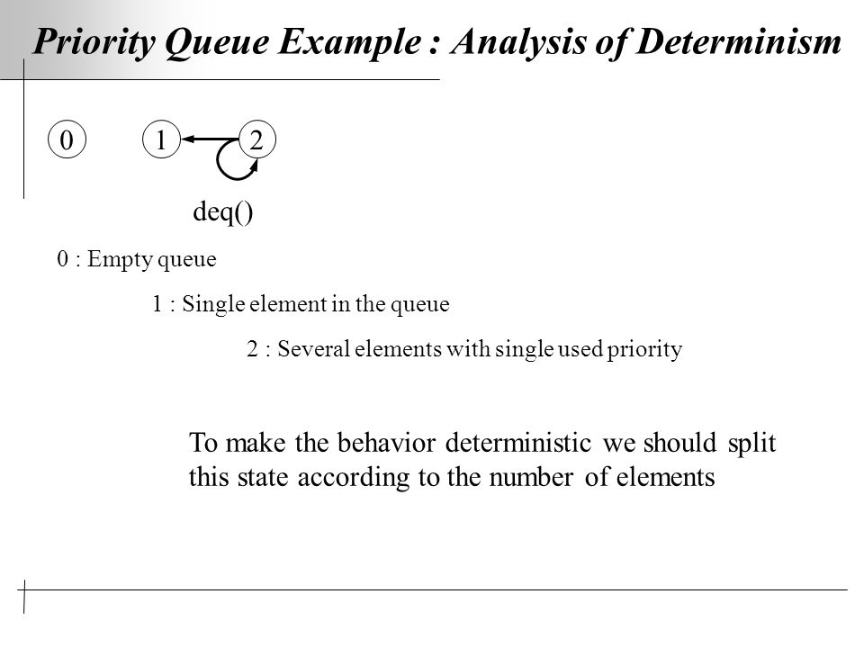 Priority Queue Example : Analysis of Determinism 0 : Empty queue 1 : Single element in the queue 2 : Several elements with single used priority 012 deq() To make the behavior deterministic we should split this state according to the number of elements