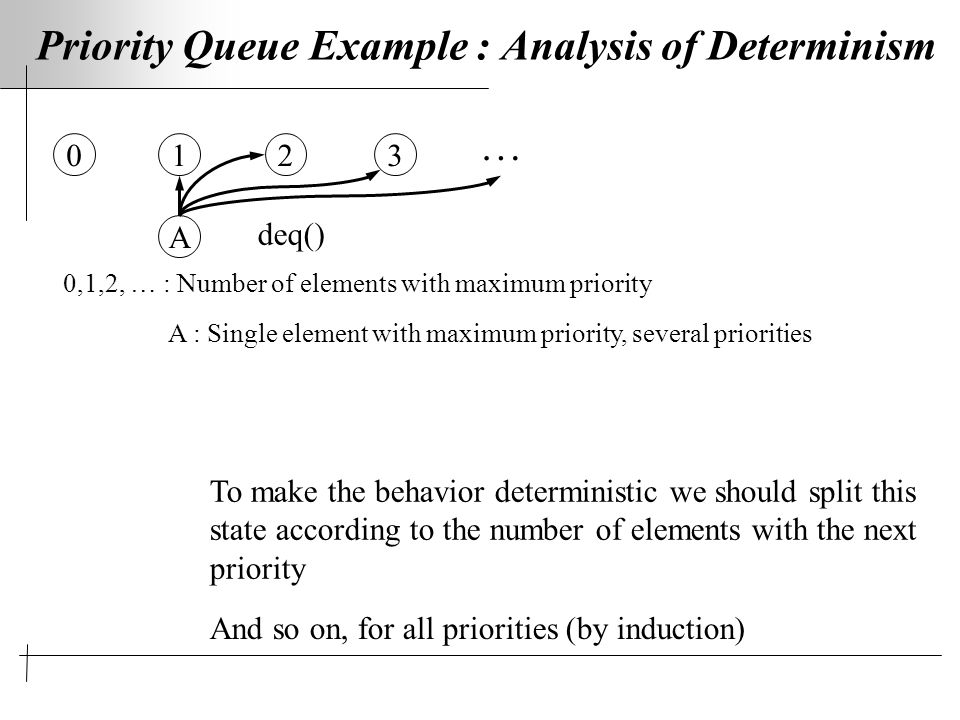 Priority Queue Example : Analysis of Determinism 0,1,2, … : Number of elements with maximum priority A : Single element with maximum priority, several priorities 0123 deq() To make the behavior deterministic we should split this state according to the number of elements with the next priority A … And so on, for all priorities (by induction)