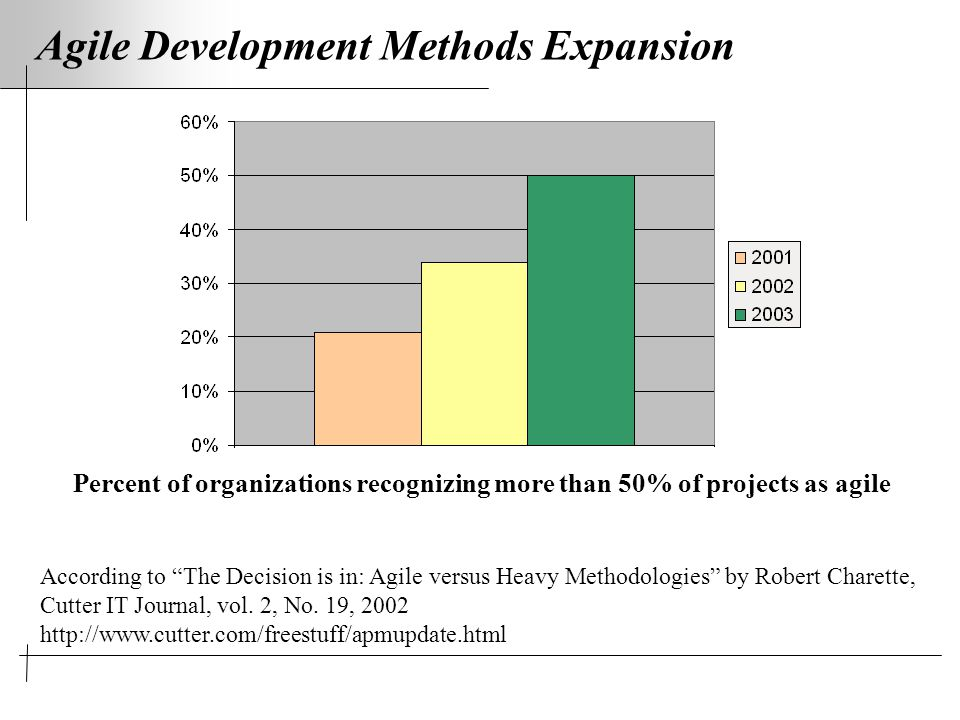 Agile Development Methods Expansion According to The Decision is in: Agile versus Heavy Methodologies by Robert Charette, Cutter IT Journal, vol.