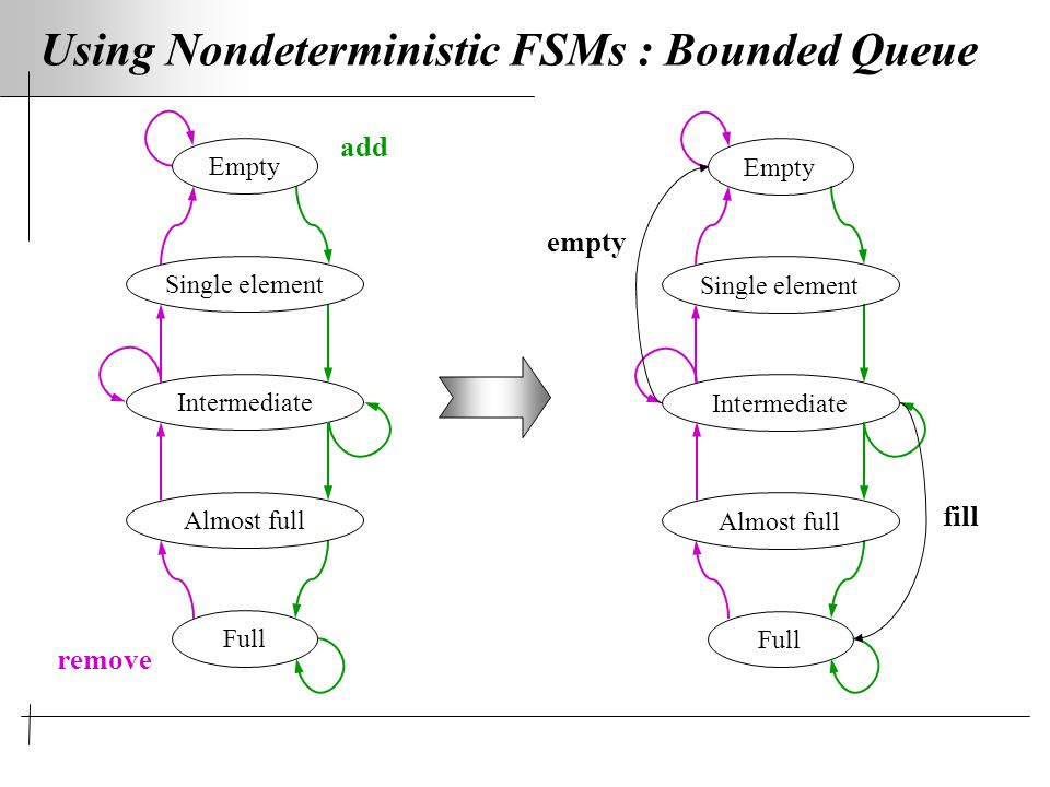 Using Nondeterministic FSMs : Bounded Queue add Empty Single element Intermediate Almost full Full remove Empty Single element Intermediate Almost full Full fill empty