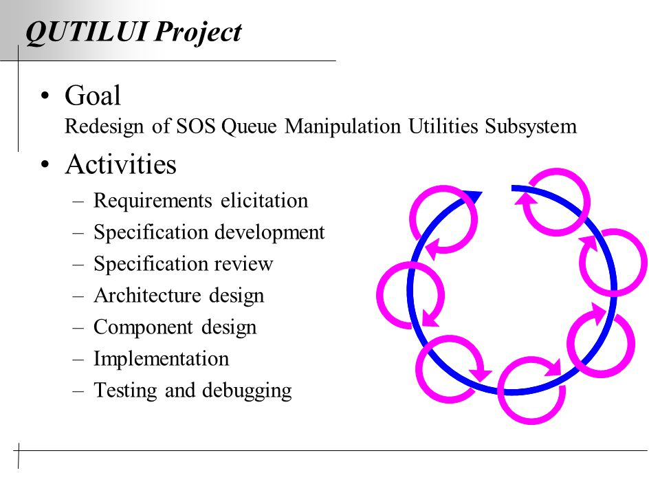 QUTILUI Project Goal Redesign of SOS Queue Manipulation Utilities Subsystem Activities –Requirements elicitation –Specification development –Specification review –Architecture design –Component design –Implementation –Testing and debugging