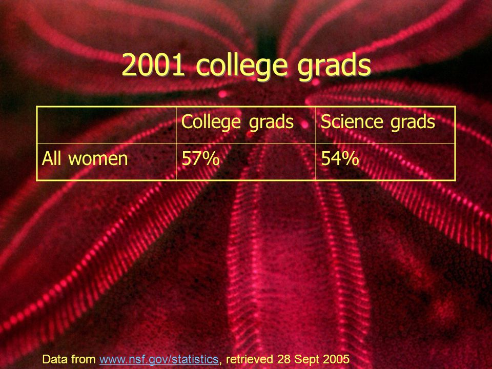 2001 college grads College gradsScience grads All women57%54% Data from www.nsf.gov/statistics, retrieved 28 Sept 2005www.nsf.gov/statistics