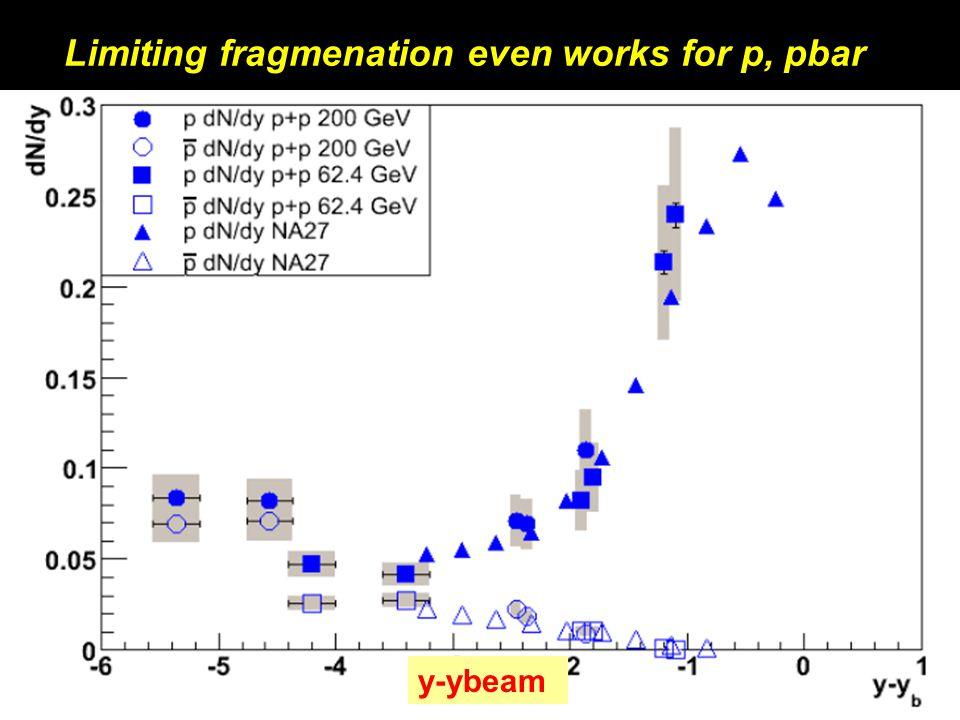 Michael Murray13 Limiting fragmenation even works for p, pbar y-ybeam