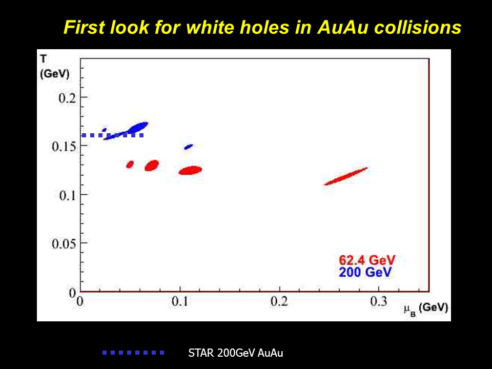 Michael Murray27 First look for white holes in AuAu collisions STAR 200GeV AuAu