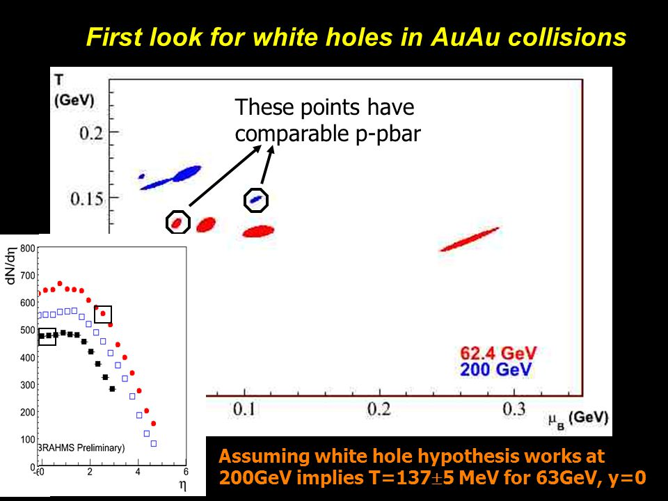 Michael Murray28 First look for white holes in AuAu collisions These points have comparable p-pbar Assuming white hole hypothesis works at 200GeV implies T=137  5 MeV for 63GeV, y=0