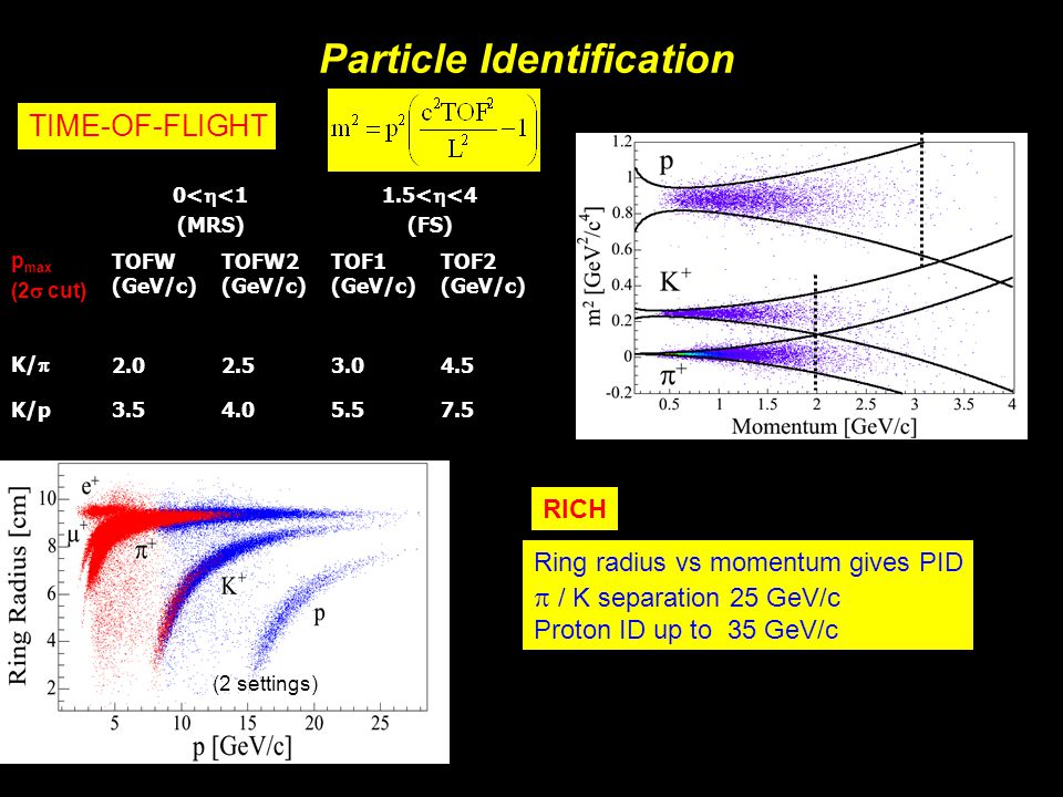 Michael Murray15 PRC72 014904 Preliminary AuAu at √s NN = 200GeV, 0-50% central Elliptic flow, v 2 (p T ) is independent of rapidity decreases with y because decreases with y