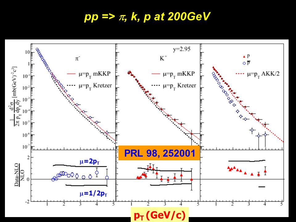 Michael Murray8 pp => , k, p at 200GeV p T (GeV/c) PRL 98, 252001  =2p T  =1/2p T