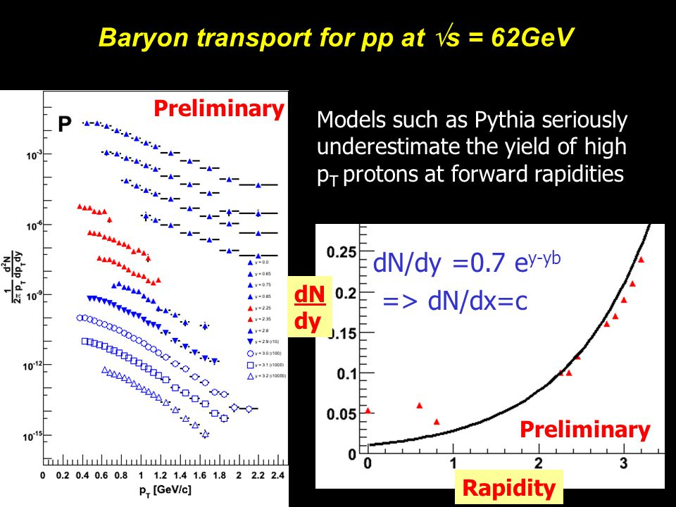 Michael Murray10 Baryon Transport in AuAu net proton AGS SPS RHIC 62 RHIC 200 LHC 5500 dN/dy (BRAHMS preliminary) For AuAu collisions a parton my be hit multiple times and the rapidity distribution flattens out