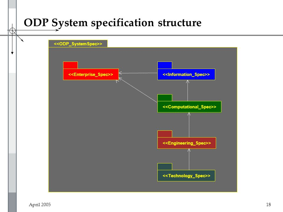 April 200518 ODP System specification structure >