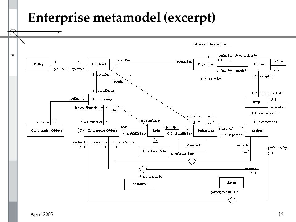 April 200519 Enterprise metamodel (excerpt)