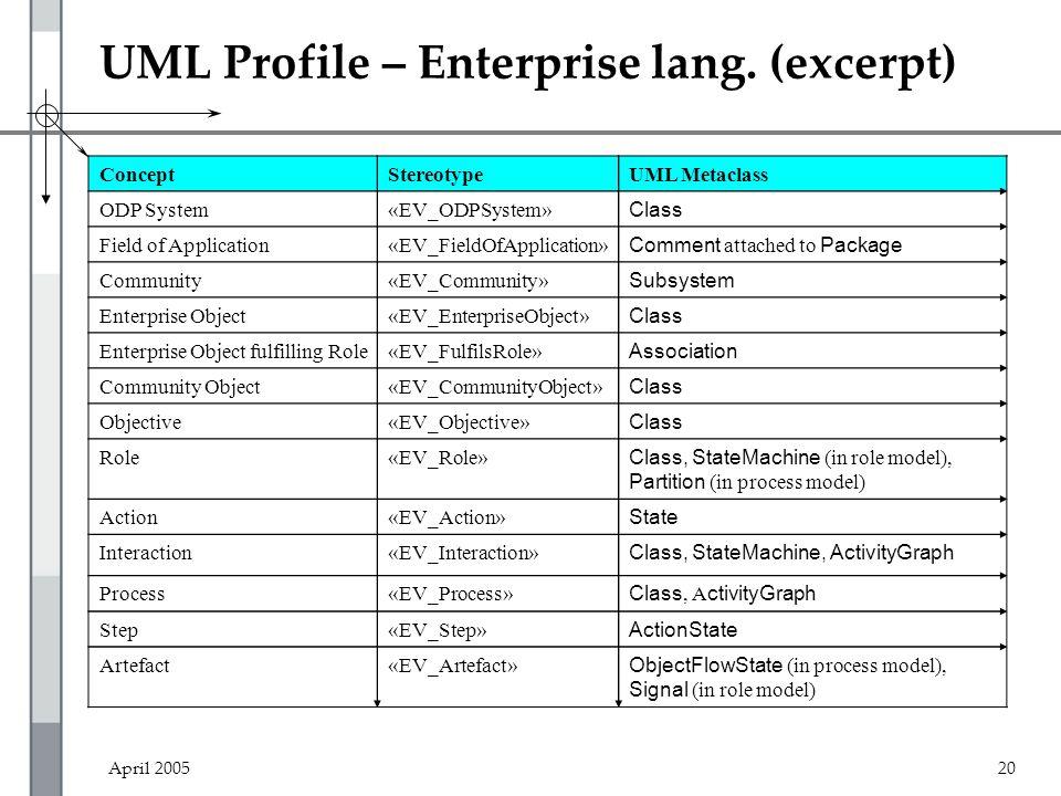 April 200520 UML Profile – Enterprise lang. (excerpt) ConceptStereotypeUML Metaclass ODP System«EV_ODPSystem» Class Field of Application«EV_FieldOfApp