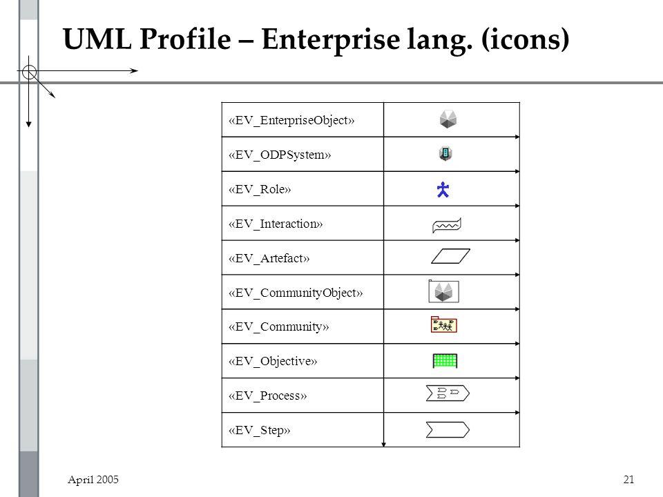 April 200521 UML Profile – Enterprise lang. (icons) «EV_EnterpriseObject» «EV_ODPSystem» «EV_Role» «EV_Interaction» «EV_Artefact» «EV_CommunityObject»