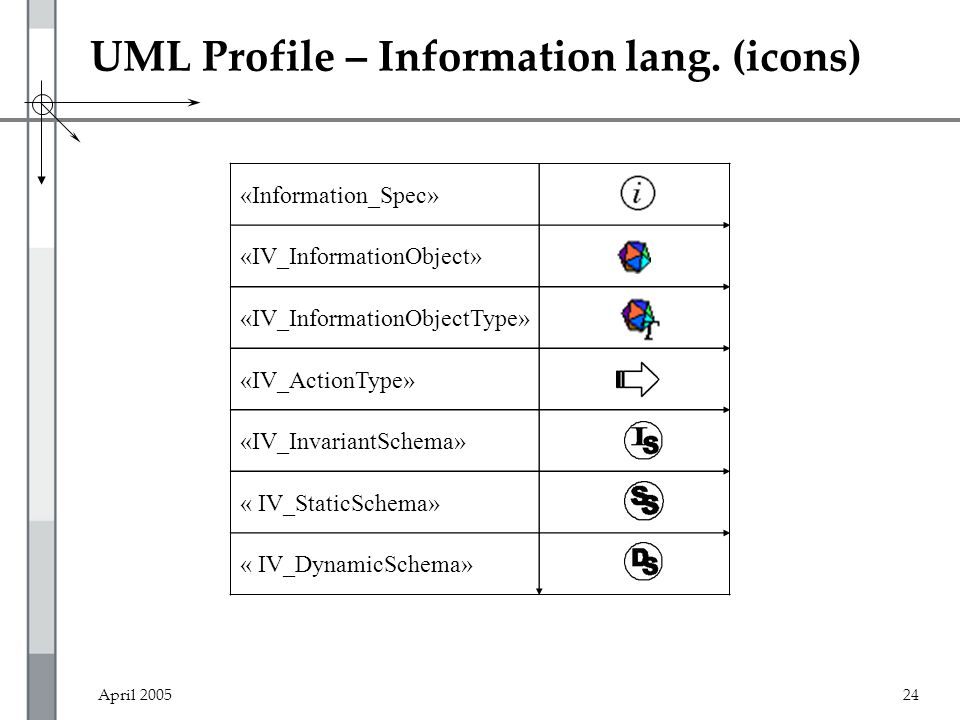 April 200524 UML Profile – Information lang.