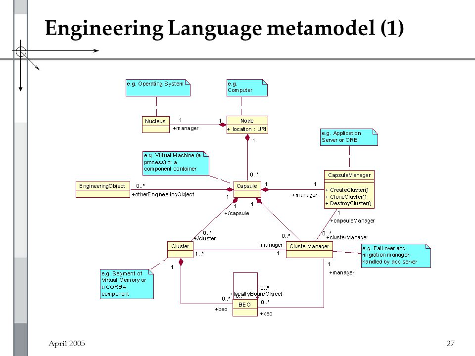 April 200527 Engineering Language metamodel (1)