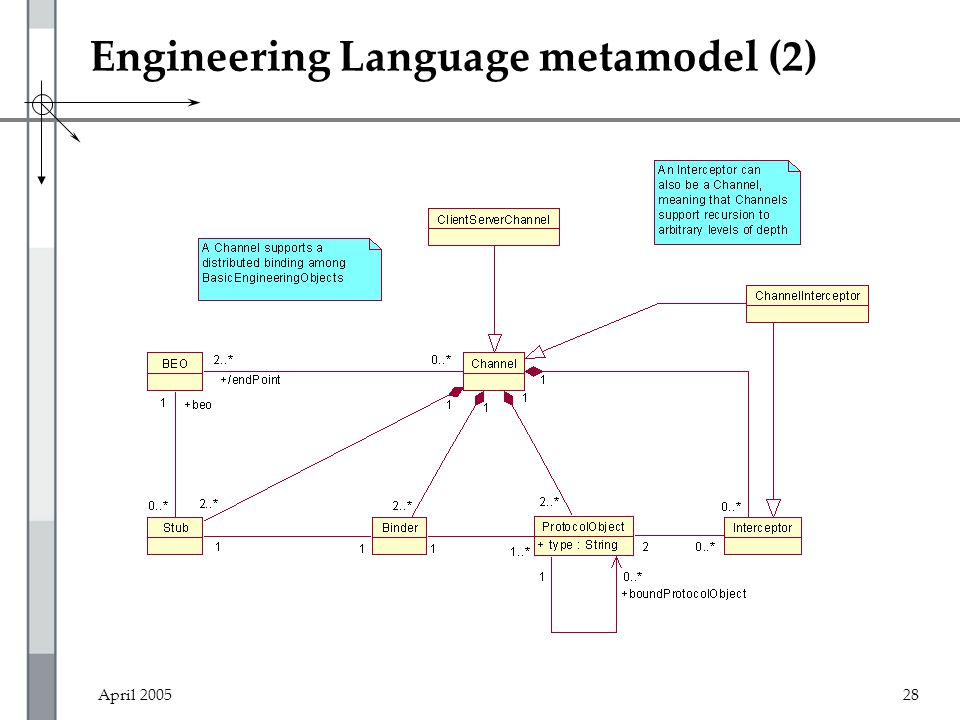 April 200528 Engineering Language metamodel (2)