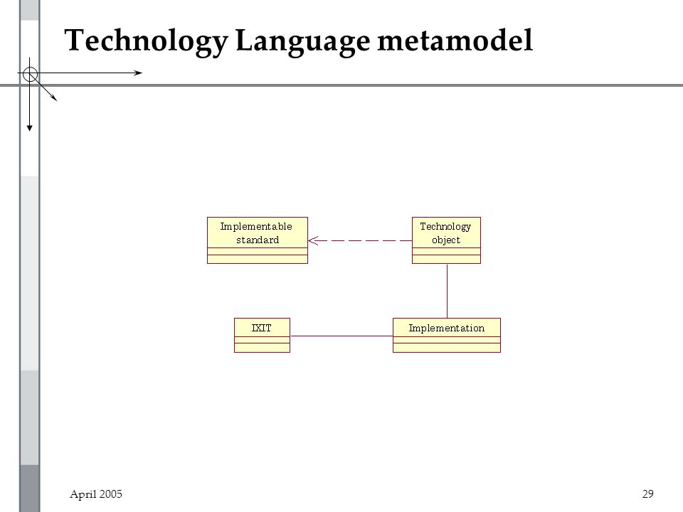 April 200529 Technology Language metamodel