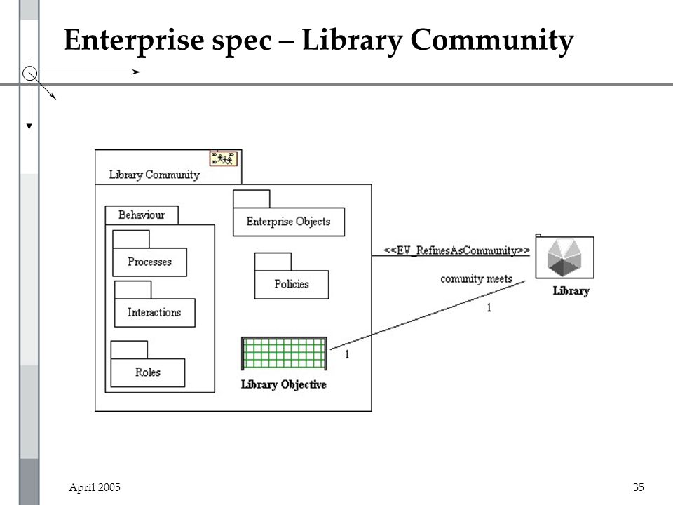 April 200535 Enterprise spec – Library Community