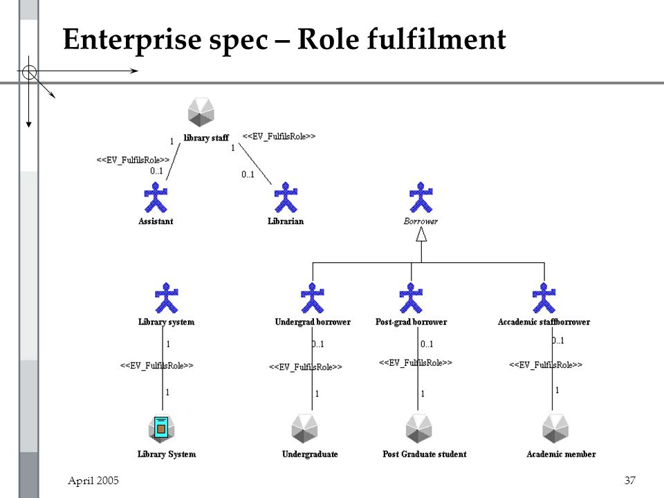 April 200537 Enterprise spec – Role fulfilment