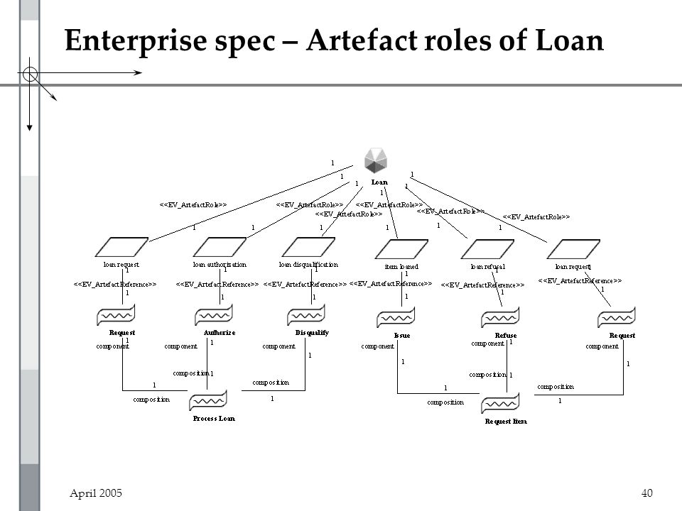 April 200540 Enterprise spec – Artefact roles of Loan