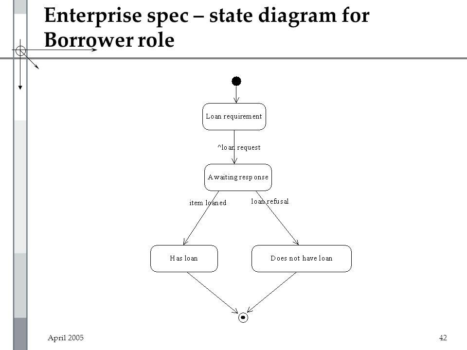 April 200542 Enterprise spec – state diagram for Borrower role