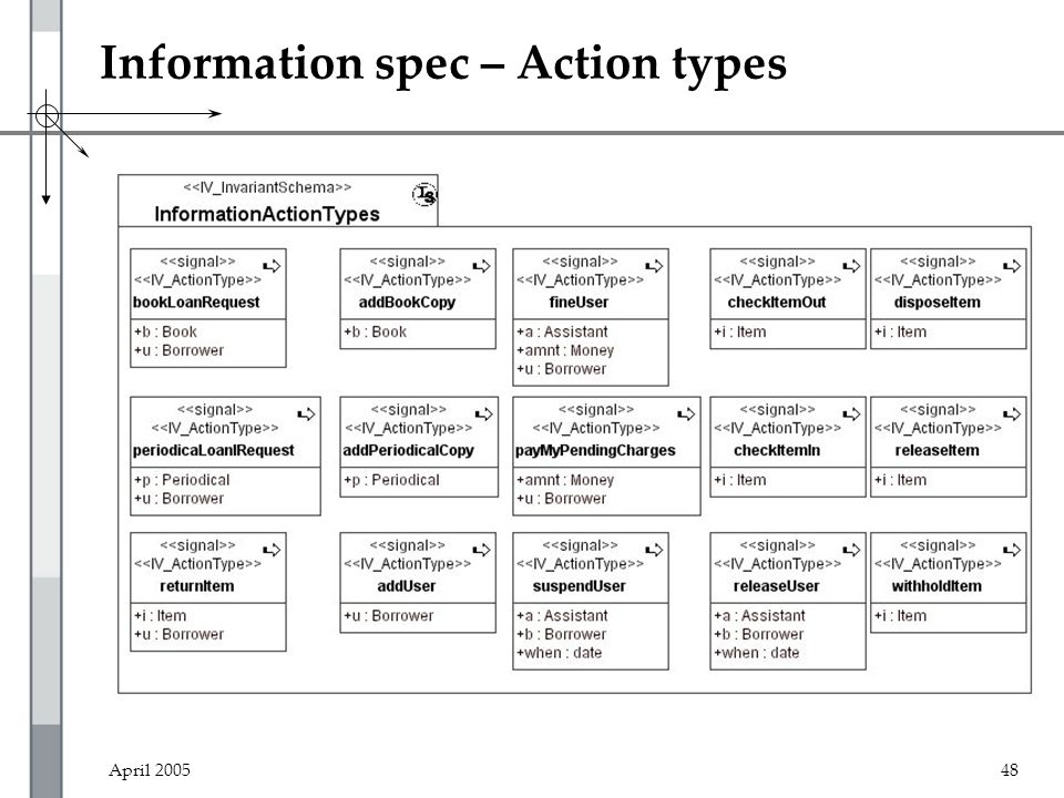 April 200548 Information spec – Action types