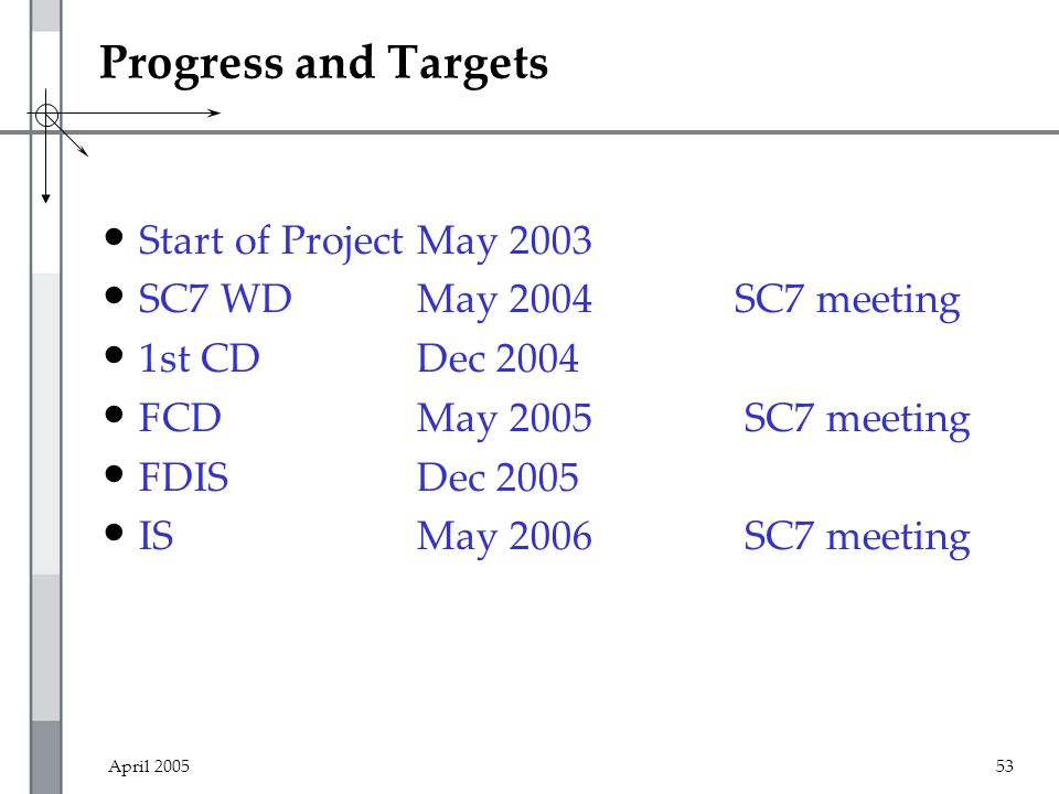 April 200553 Progress and Targets Start of ProjectMay 2003 SC7 WDMay 2004SC7 meeting 1st CDDec 2004 FCDMay 2005 SC7 meeting FDISDec 2005 ISMay 2006 SC7 meeting Current WD is available as ISO-stds/04-06-01