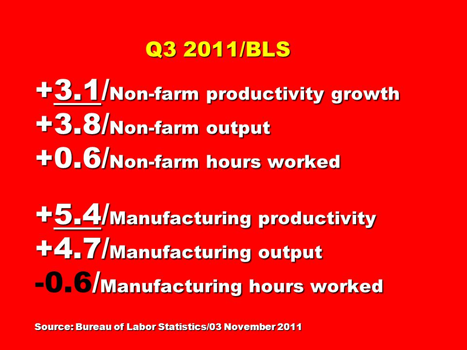 Q3 2011/BLS +3.1/ Non-farm productivity growth +3.8/ Non-farm output +0.6/ Non-farm hours worked +5.4/ Manufacturing productivity +4.7/ Manufacturing output / Manufacturing hours worked Source: Bureau of Labor Statistics/03 November 2011 Q3 2011/BLS +3.1/ Non-farm productivity growth +3.8/ Non-farm output +0.6/ Non-farm hours worked +5.4/ Manufacturing productivity +4.7/ Manufacturing output -0.6/ Manufacturing hours worked Source: Bureau of Labor Statistics/03 November 2011
