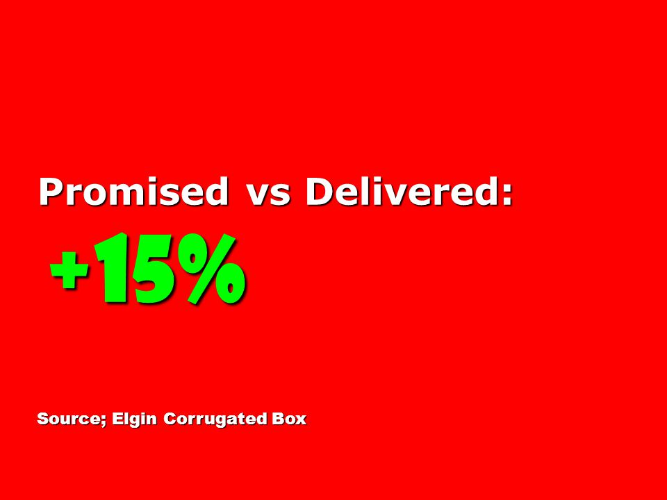 Promised vs Delivered: +15% +15% Source; Elgin Corrugated Box
