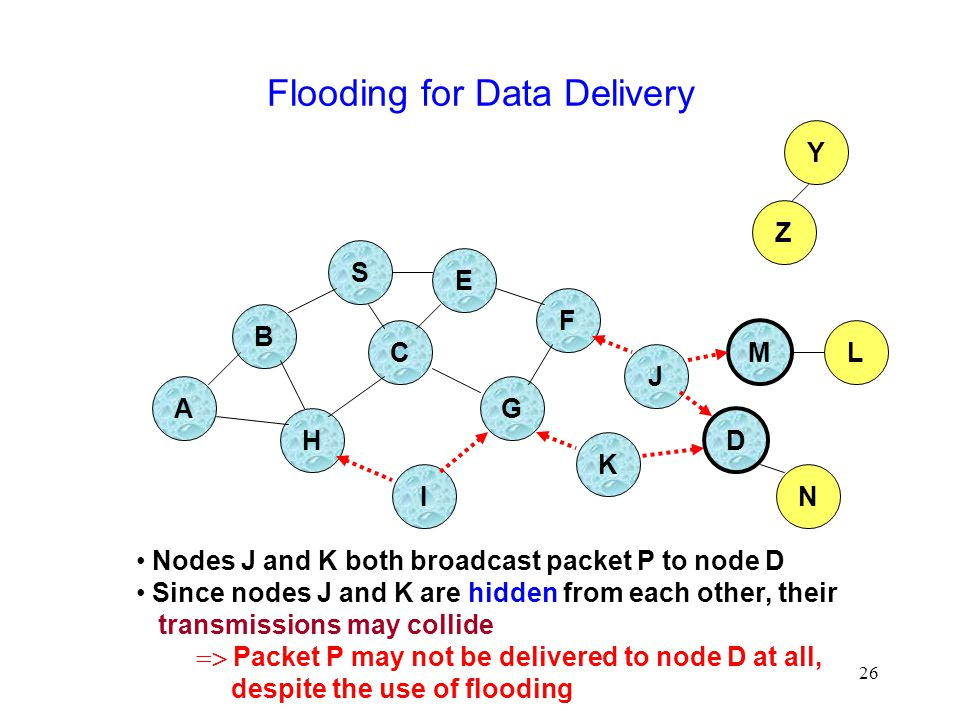 26 Flooding for Data Delivery B A S E F H J D C G I K Z Y M Nodes J and K both broadcast packet P to node D Since nodes J and K are hidden from each other, their transmissions may collide  Packet P may not be delivered to node D at all, despite the use of flooding N L