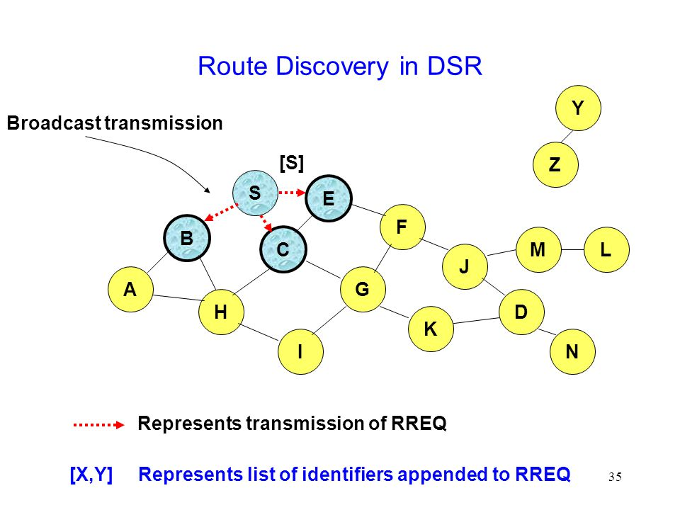 35 Route Discovery in DSR B A S E F H J D C G I K Represents transmission of RREQ Z Y Broadcast transmission M N L [S] [X,Y] Represents list of identifiers appended to RREQ