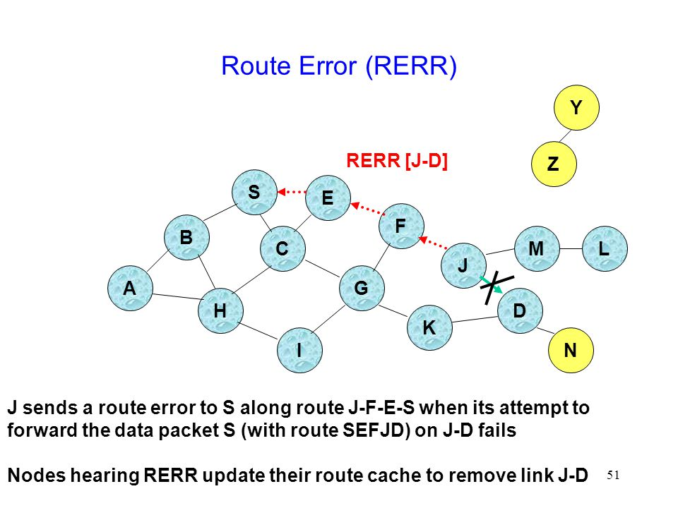 51 Route Error (RERR) B A S E F H J D C G I K Z Y M N L RERR [J-D] J sends a route error to S along route J-F-E-S when its attempt to forward the data packet S (with route SEFJD) on J-D fails Nodes hearing RERR update their route cache to remove link J-D