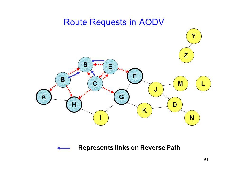 61 Route Requests in AODV B A S E F H J D C G I K Represents links on Reverse Path Z Y M N L
