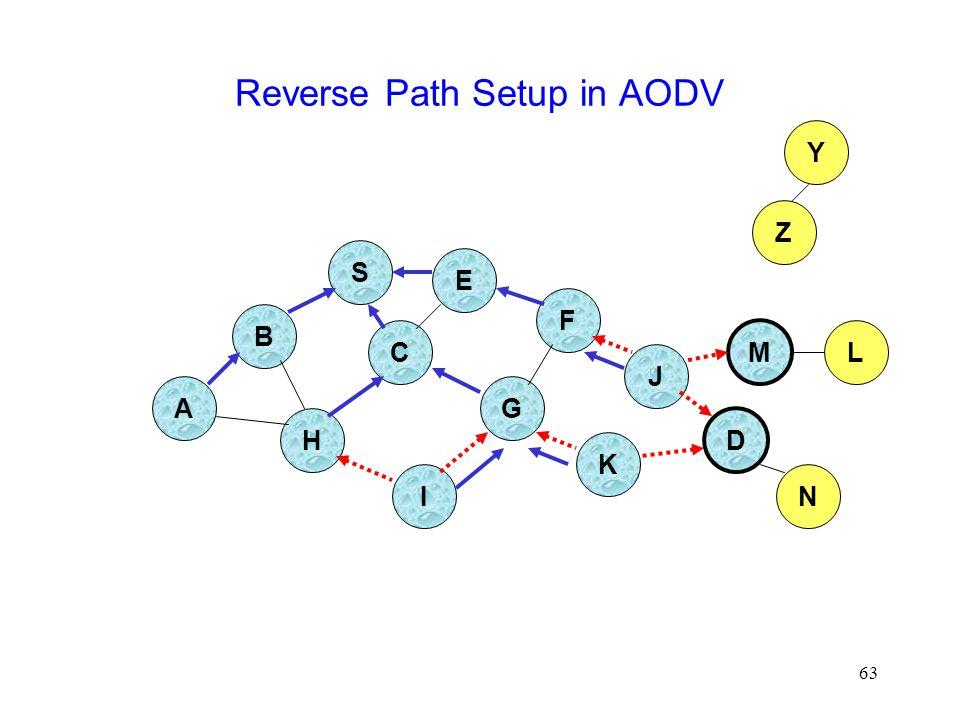 63 Reverse Path Setup in AODV B A S E F H J D C G I K Z Y M N L