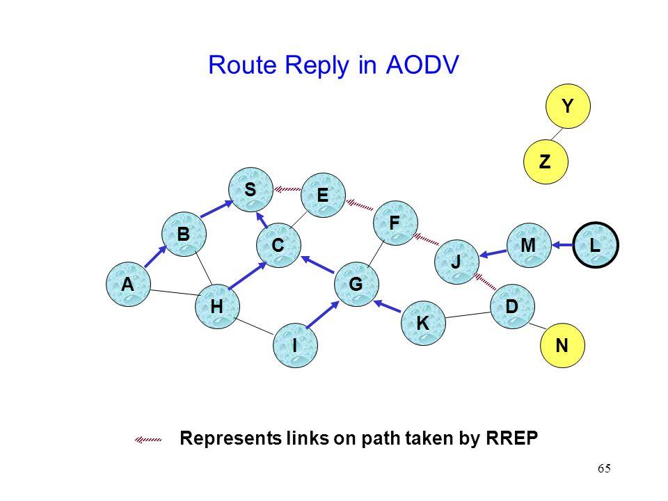 65 Route Reply in AODV B A S E F H J D C G I K Z Y Represents links on path taken by RREP M N L