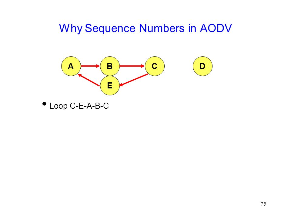 75 Why Sequence Numbers in AODV  Loop C-E-A-B-C ABCD E