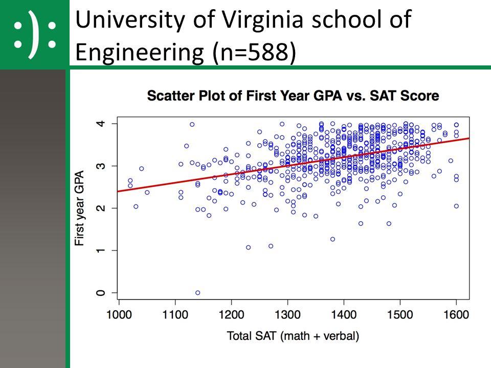 University of Virginia school of Engineering (n=588)