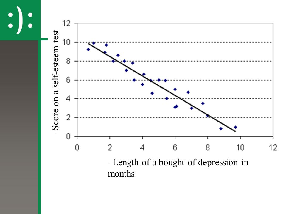 –Score on a self-esteem test –Length of a bought of depression in months