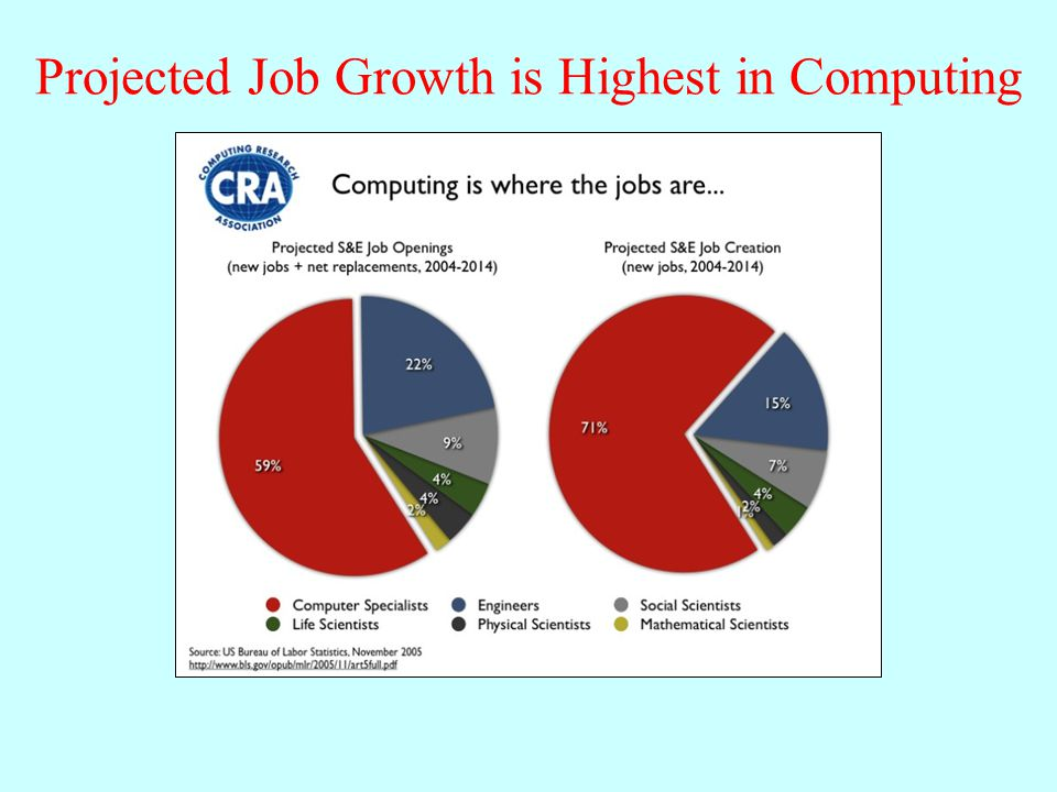 Projected Job Growth is Highest in Computing